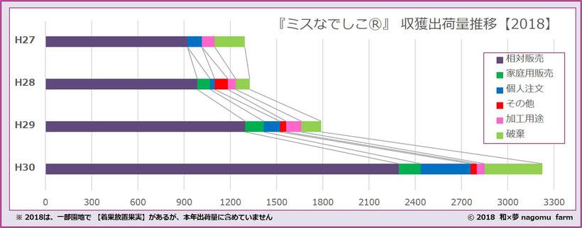 紫宝梅『ミスなでしこⓇ』 収獲出荷推移【2018】 和×夢 nagomu farm