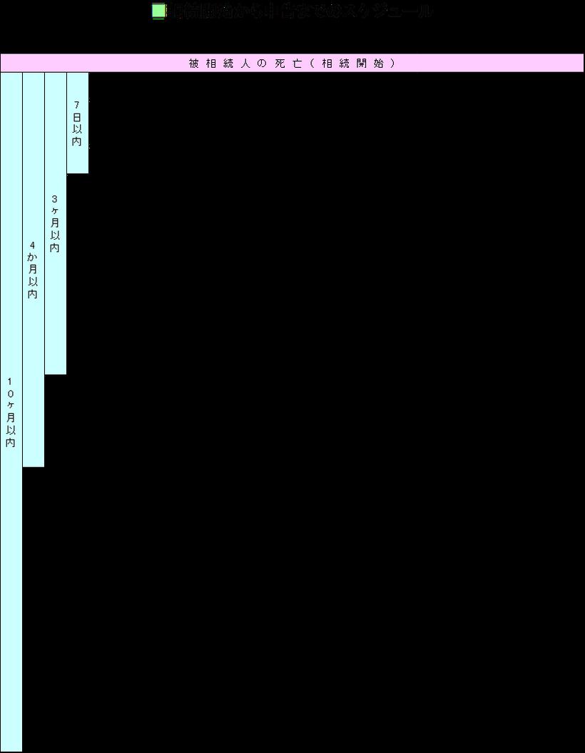 相続に強い名古屋市緑区の税理士事務所「あだち会計事務所(足立和也税理士事務所)」の相続税・贈与税について知っておきたいこと 相続、相続税のスケジュールの図
