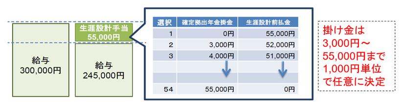 企業型は3000円~55,000円《平賀ファイナンシャルサービシズ㈱》