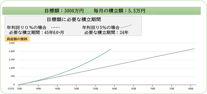月々5.5万円で3000万円の退職金を作る 平賀ファイナンシャルサービシズ(株)