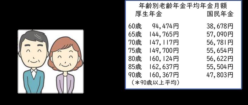 親の世代より少ない年金