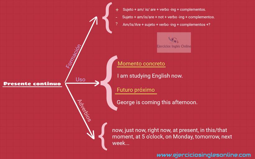 Presente continuo en inglés.