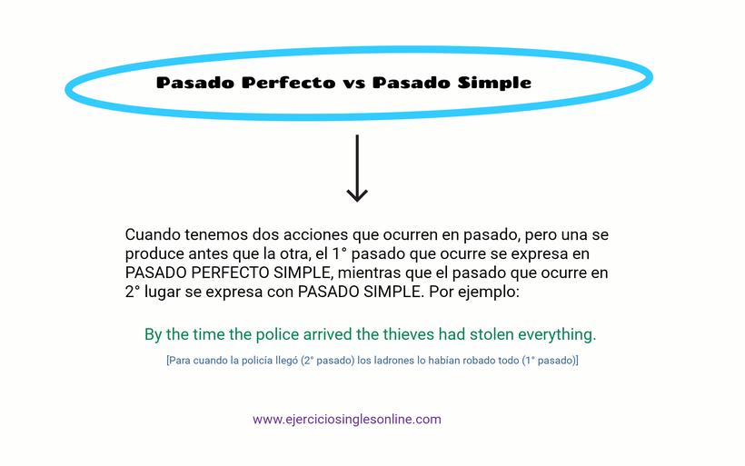 Pasado perfecto vs pasado simple.