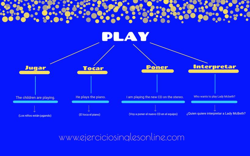 Verbo play en inglés. Significados más comunes en español.