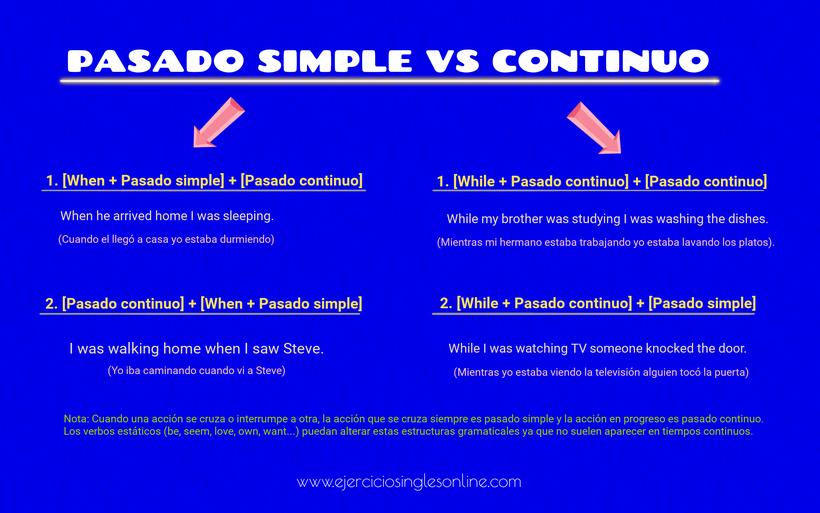 Pasado simple vs continuo en inglés - Formación