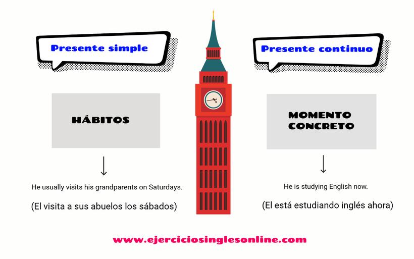 Presente simple vs continuo - Explicación
