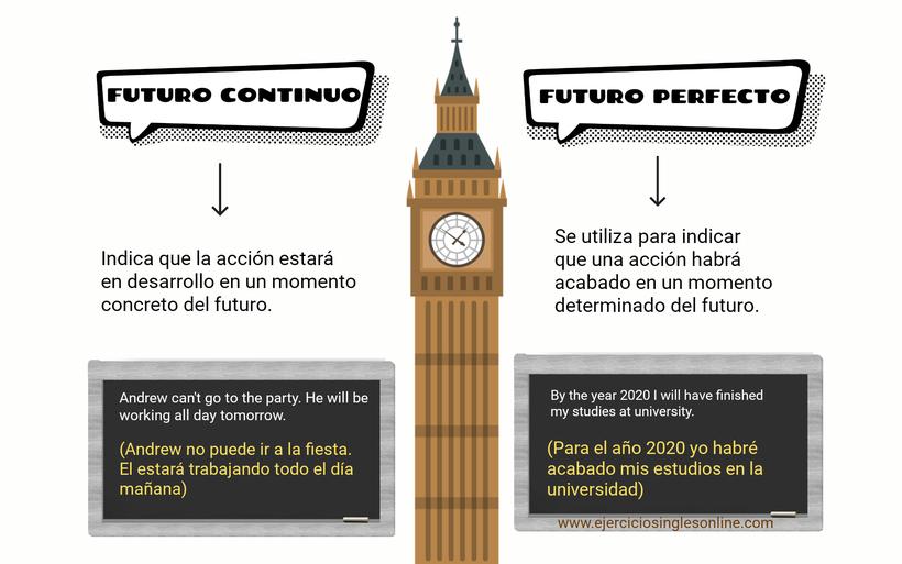 Futuro continuo vs perfecto en inglés