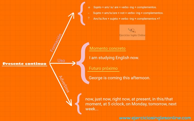 Presente continuo en inglés