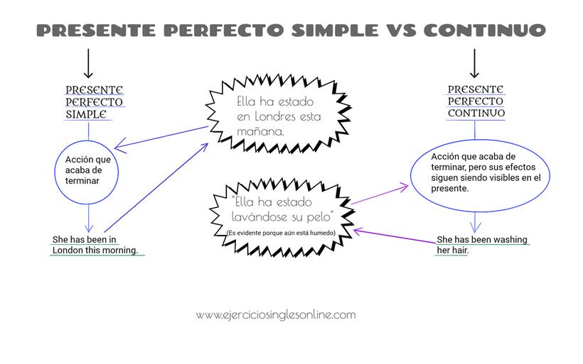Diferencia entre el presente perfecto simple y continuo