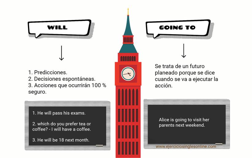Will y Going to en inglés - explicación