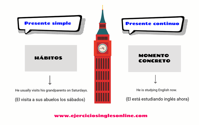 Presente simple vs continuo en inglés - Ejercicio.