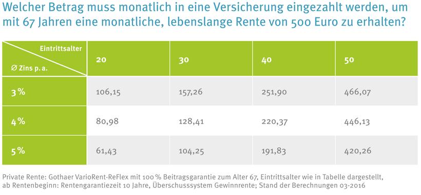 Welcher Sparbetrag bringt bei einer Lebensversicherung monatlich 500 Euro Rente