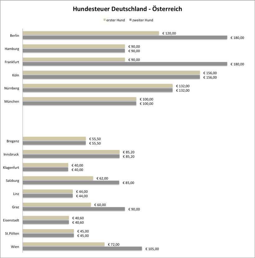 Gegenüberstellung der Hundesteuer in Deutschland und Österreich