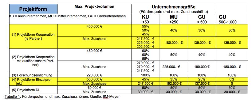 ZIM Zuschusshöhe nach ZIM Projektformen und Unternehmensgrösse aufgeschlüsselt.