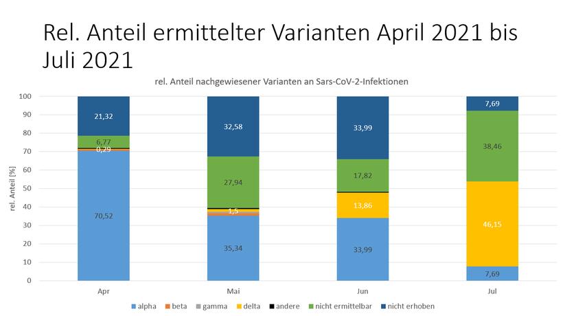Quelle: Gesundheitsamt Mainz-Bingen.
