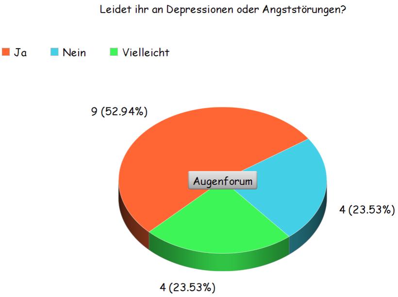 Umfrage über Depressionen im Zusammenhang mit Trockenen Augen