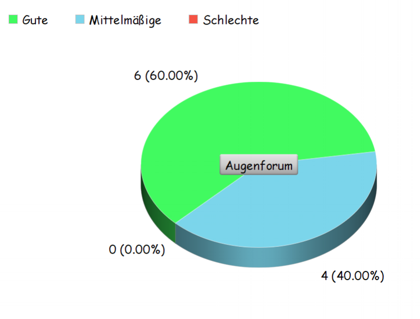 Umfrage über Xevakrin in einem Kreisdiagramm