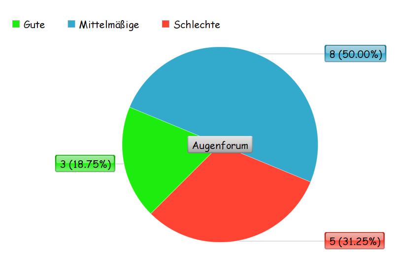 Umfrage über die Doppelherz Augentropfen, Kreisdiagramm