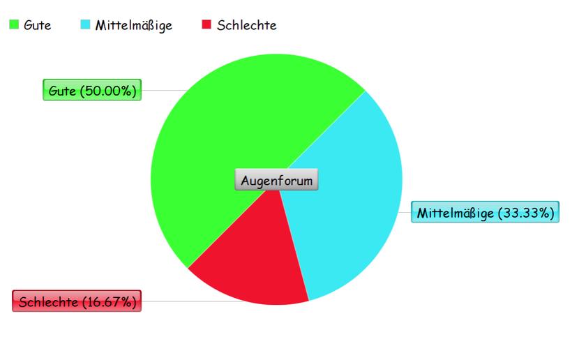 Umfrage über die dm Augentropfen, Kreisdiagramm