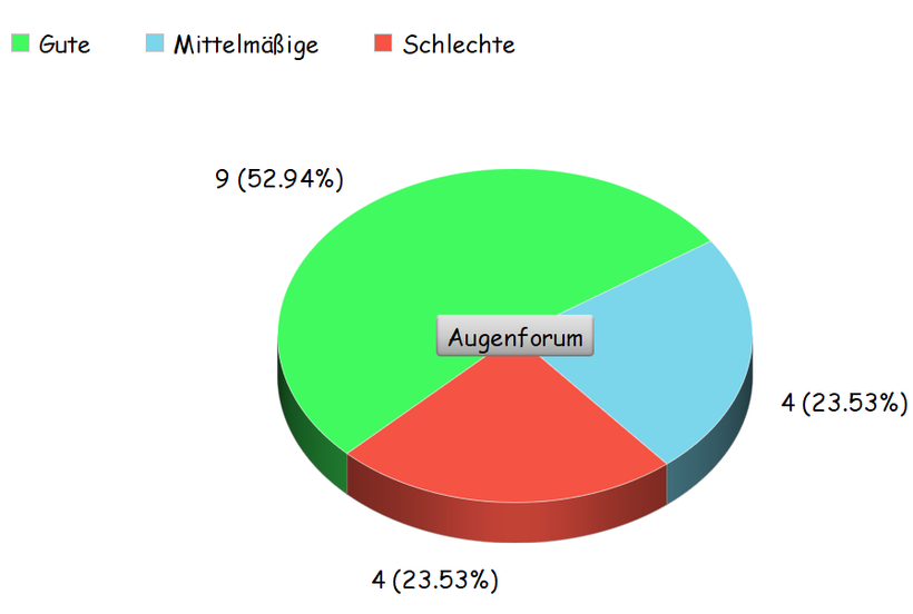 Umfrage über Hylo Vision Sine in einem Kreisdiagramm