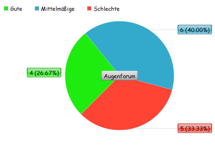 Umfrage über die Ratiopharm Augentropfen, Kreisdiagramm