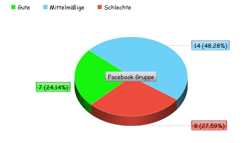 Umfrage über Hylo Comod in einem Kreisdiagramm