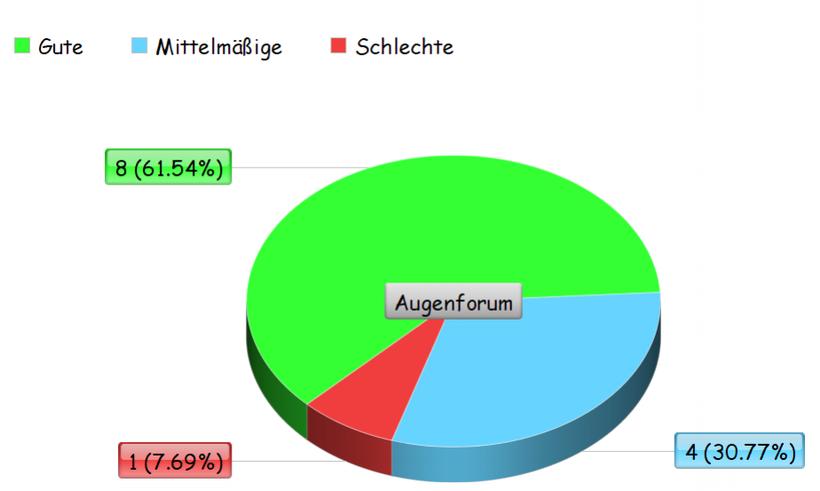 Umfrage über Artelac Splash, Ergebnis wird in einem Kreisdiagramm dargestellt