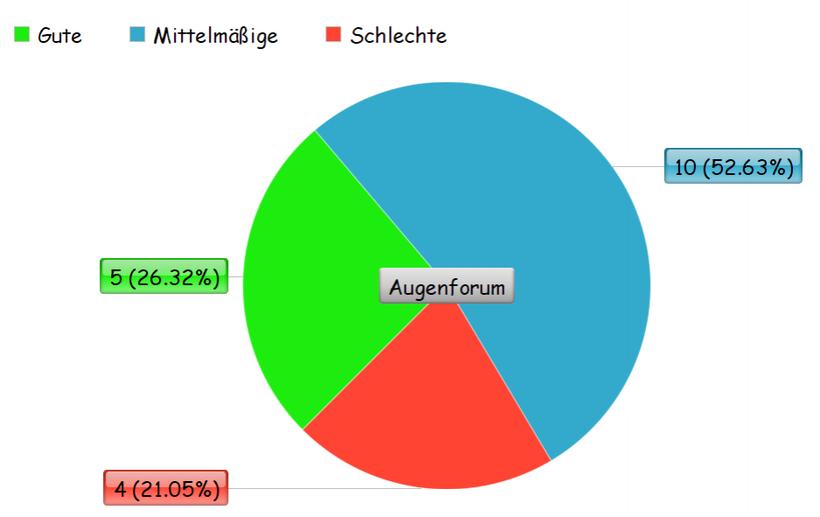 Umfrage über Hylo Care, Kreisdiagramm