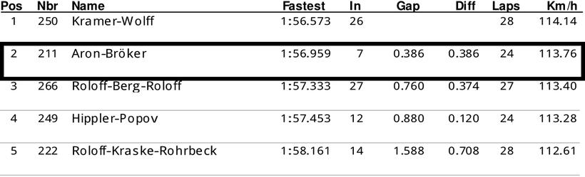Dennis Bröker Motorsport Ergebnis Training Pfister Racing ADAC Logan Cup 7. Meisterschaftsrennen 14. Oktober 2018