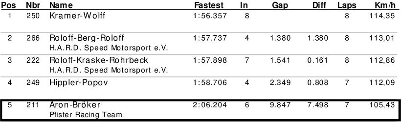 Dennis Bröker Motorsport Ergebnis Qualifying Pfister Racing ADAC Logan Cup 6. Meisterschaftsrennen 13. Oktober 2018