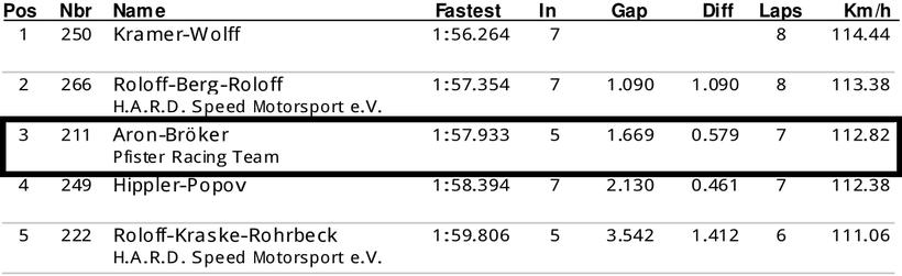 Dennis Bröker Motorsport Ergebnis Qualifying Pfister Racing ADAC Logan Cup 7. Meisterschaftsrennen 14. Oktober 2018
