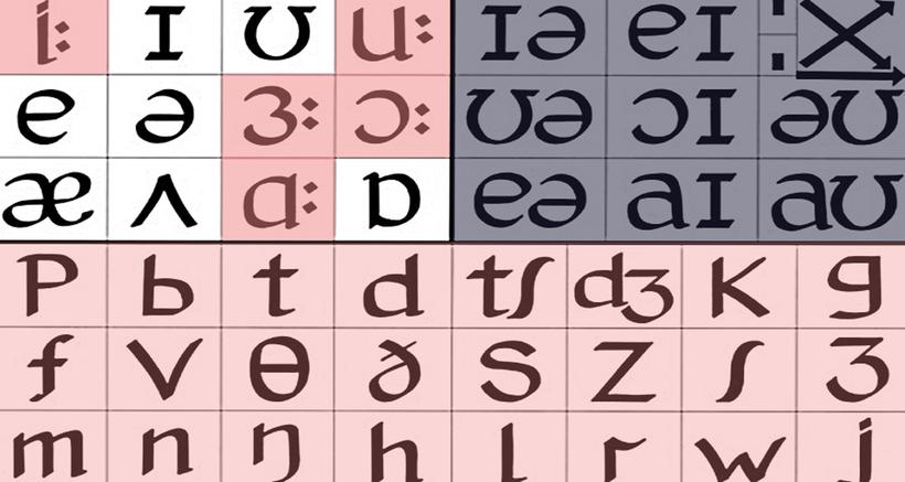 International Phonetics Alphabet. English language phonetics chart