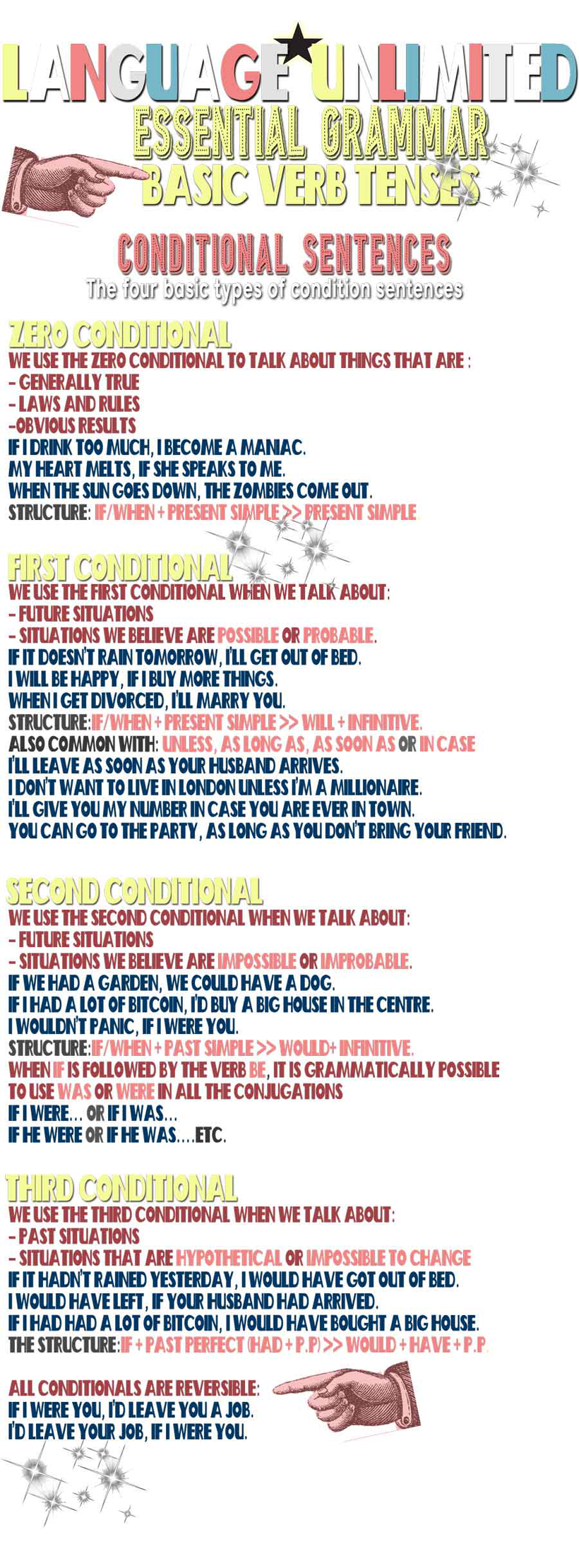 Essential English Grammar - Basic Verb Tenses graphic - Conditional sentence types - Infographic by Language Unlimited