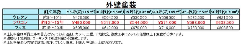 札幌外壁塗装料金表