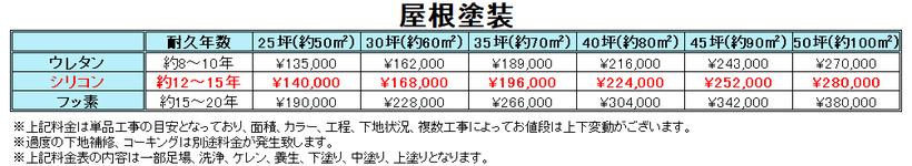 札幌屋根塗装の料金表