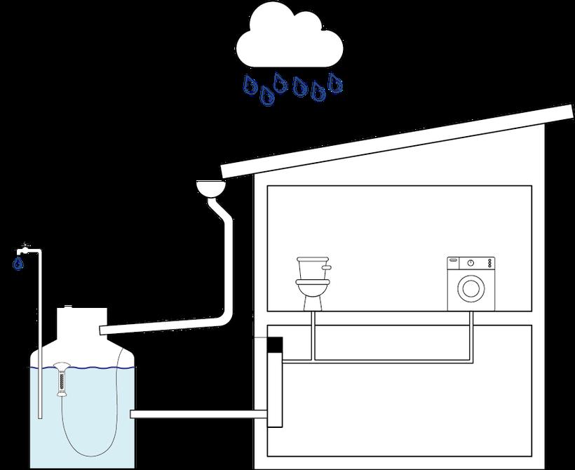 Rain water harvesting, Zisterne, Ökologischer Fußabdruck, Trinkwasser schonen, rain water collection
