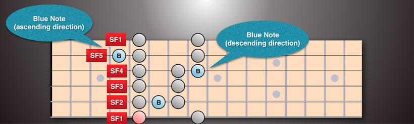 Blues Scale (SFS mapped on string 6) with 2 blue note options