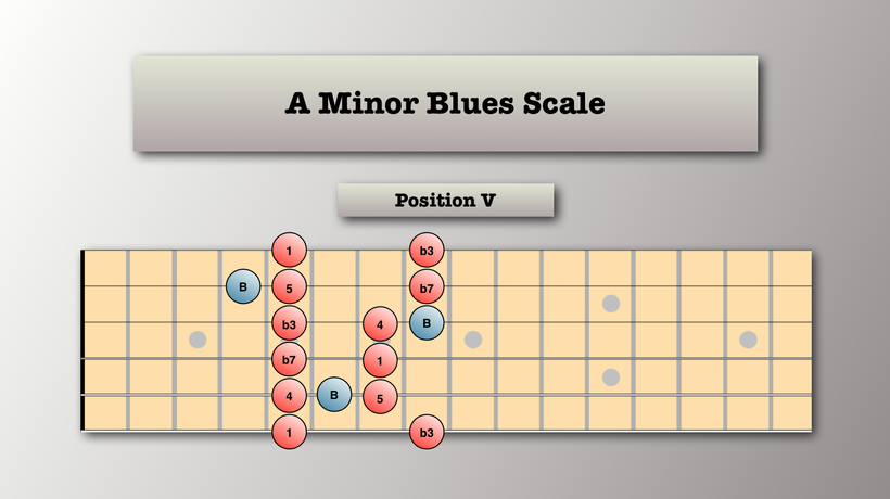 Blues Scale Example