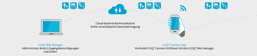 eCliq, Cliq, bluetooth, app, ecliq webmanager, Schließanlage, Zutrittssystem, Entrich, Assa Abloy, Multilock, Entr, Nuki, Evva, Dom, Kaba