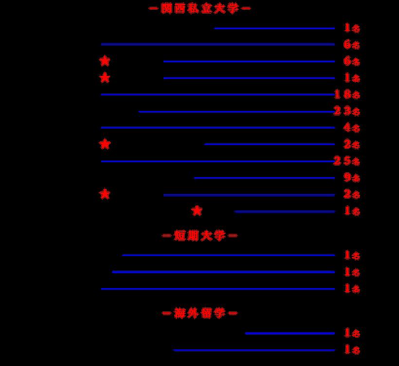 合格実績/関西私立大学2016-2021