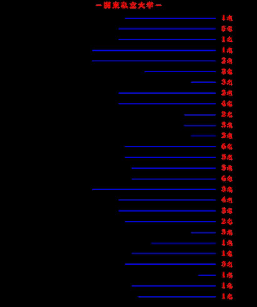 合格実績/関東私立大学2016-2021