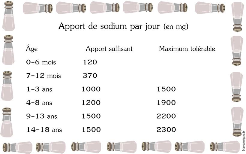 Apport sodium recommandé sel enfant bébé