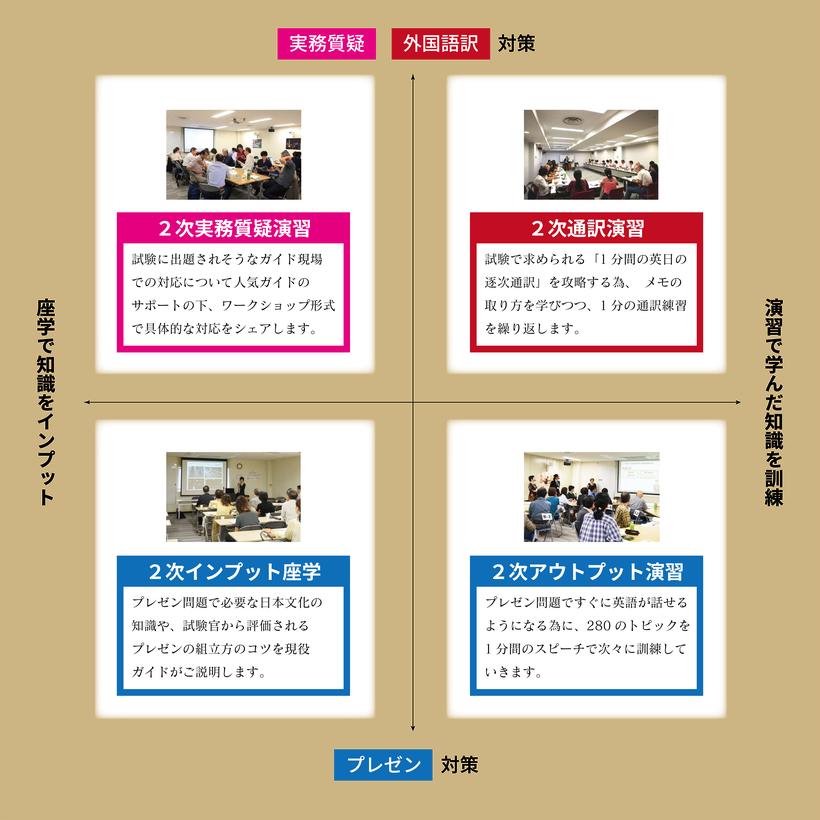 2次試験対策分類