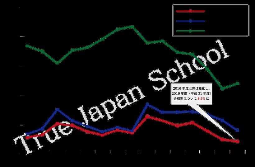 全国通訳案内士試験の合格率推移グラフ