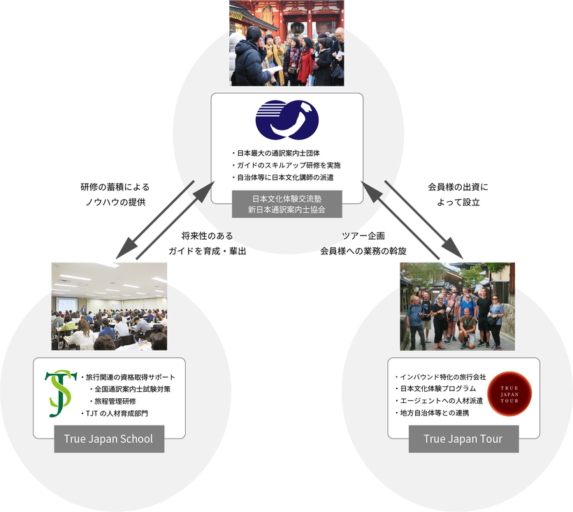 True Japan School、True Japan Tour、そして日本文化体験交流塾。3つの組織が相互に関わりながら価値を生み出しています