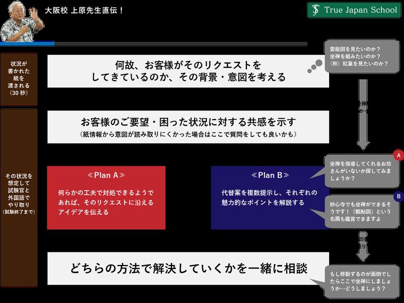 大阪校の上原先生直伝 通訳案内質疑へのアプローチ