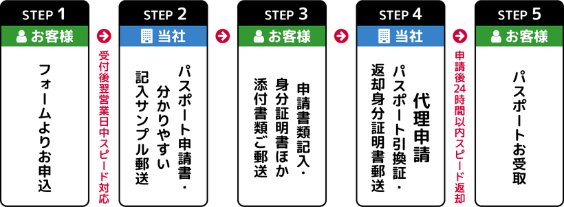 [チャート]パスポート取得までのラクチン5ステップ