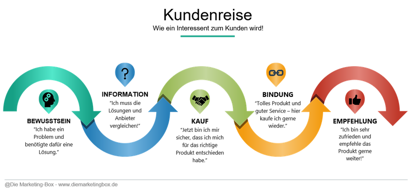 Kundenreise oder Customer Journey - Die Marketing-Box