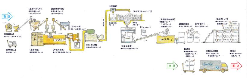 エコフィッツ製造過程