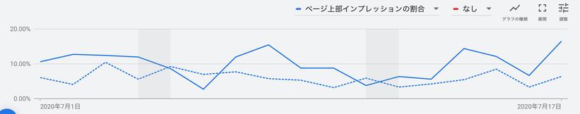 実線が7月、点線が6月
